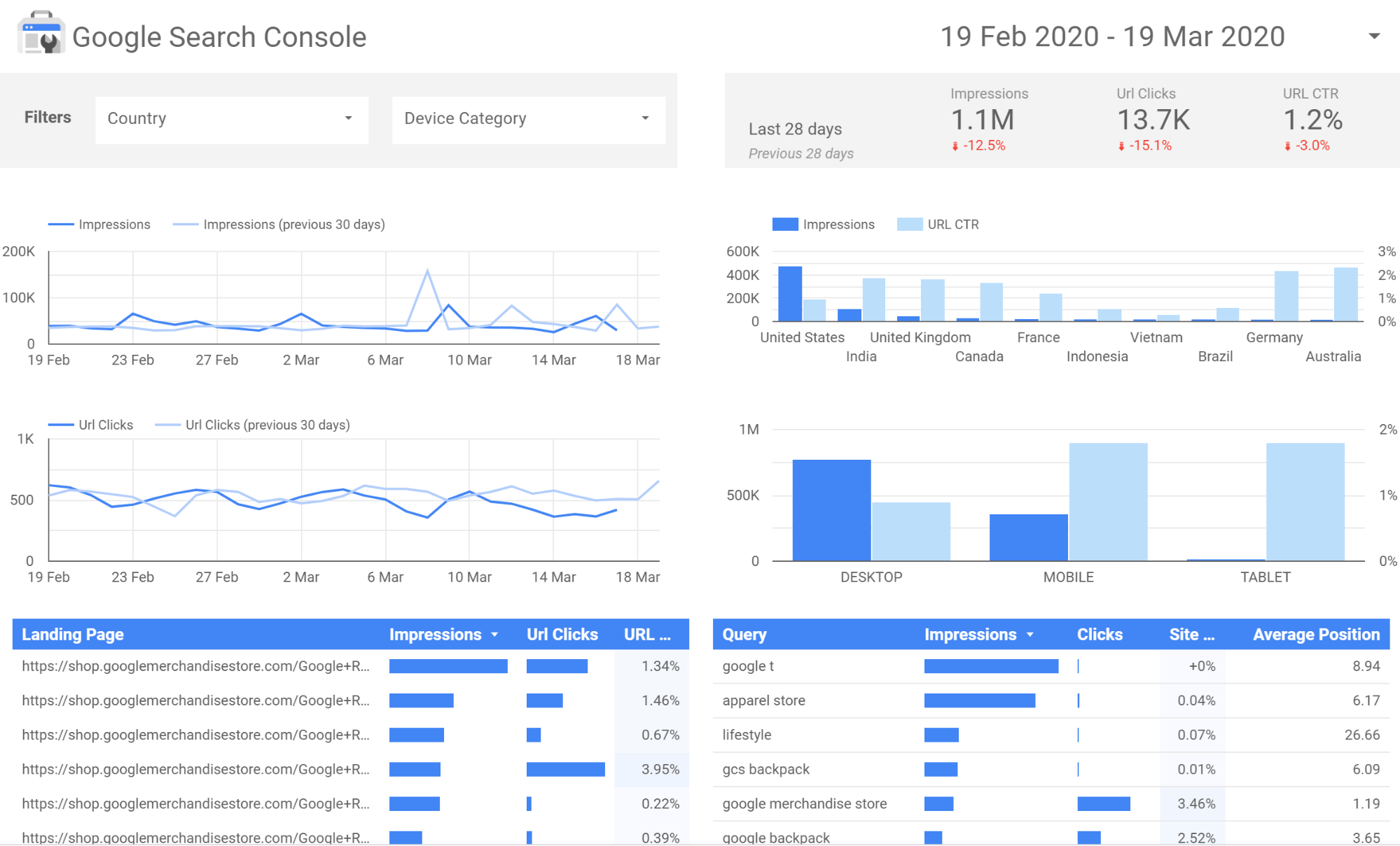Screenshot of Google Data Studio example dashboard