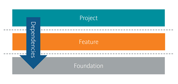 Sitecore Helix & the 3 Layers Principle